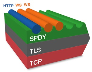 TLS TCP SPDY protocols relation